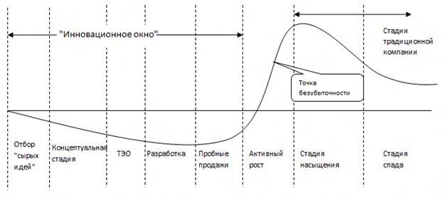 в начале жизненного цикла