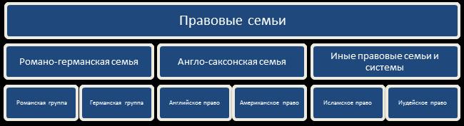 Правовая семья википедия