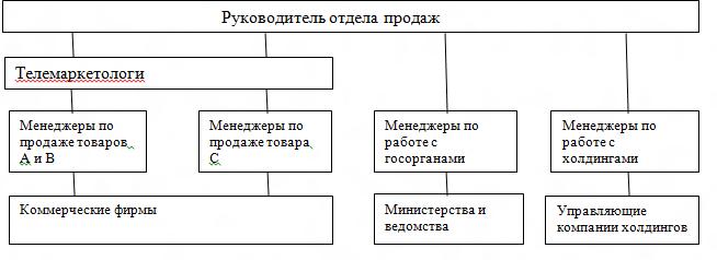 Инструкция По Планированию И Организации Работы Отдела Продаж