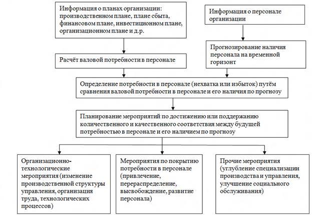 Схема планирования потребности в персонале.  Методы расчета необходимой численности персонала (валовой потребности) .
